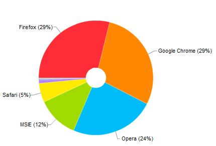 браузеры по популярности